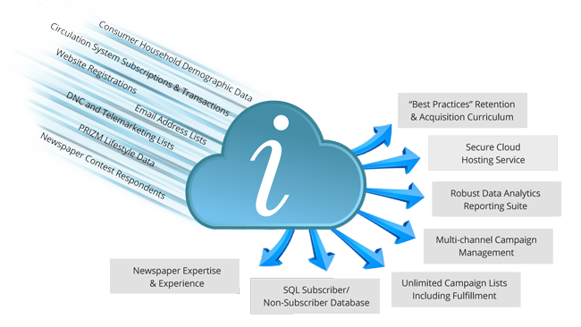 Inka Cloud CRM